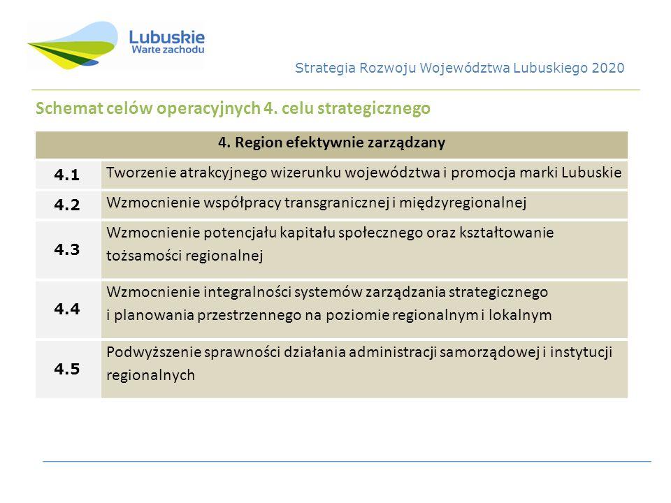 Schemat celów operacyjnych 4. celu strategicznego 4. Region efektywnie zarządzany 4.1 Tworzenie atrakcyjnego wizerunku województwa i promocja marki Lu