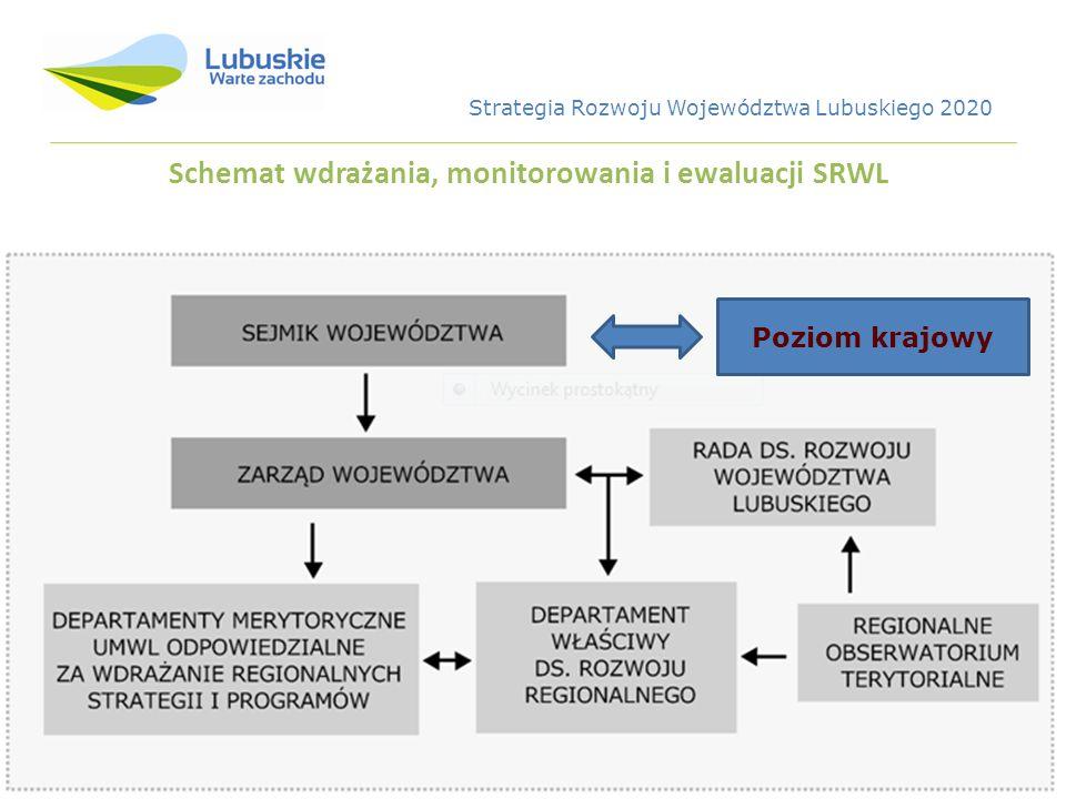 Schemat wdrażania, monitorowania i ewaluacji SRWL Poziom krajowy Strategia Rozwoju Województwa Lubuskiego 2020