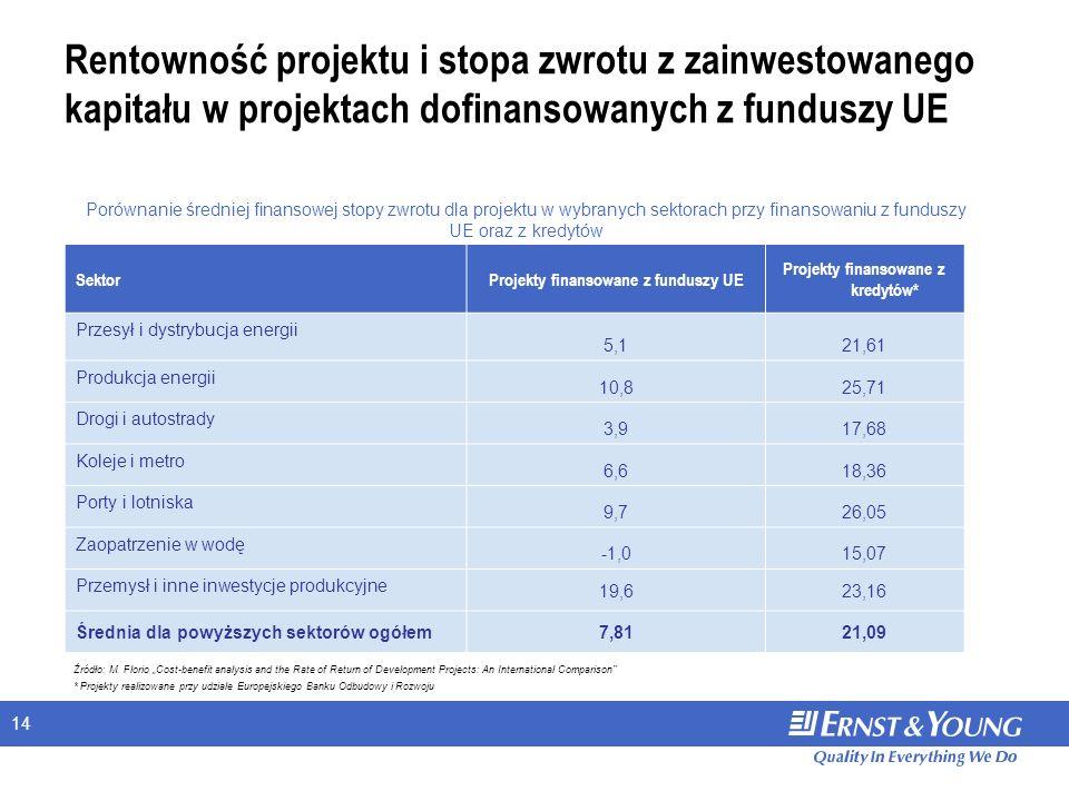 14 Rentowność projektu i stopa zwrotu z zainwestowanego kapitału w projektach dofinansowanych z funduszy UE SektorProjekty finansowane z funduszy UE Projekty finansowane z kredytów* Przesył i dystrybucja energii 5,121,61 Produkcja energii 10,825,71 Drogi i autostrady 3,917,68 Koleje i metro 6,618,36 Porty i lotniska 9,726,05 Zaopatrzenie w wodę -1,015,07 Przemysł i inne inwestycje produkcyjne 19,623,16 Średnia dla powyższych sektorów ogółem7,8121,09 Porównanie średniej finansowej stopy zwrotu dla projektu w wybranych sektorach przy finansowaniu z funduszy UE oraz z kredytów Źródło: M.