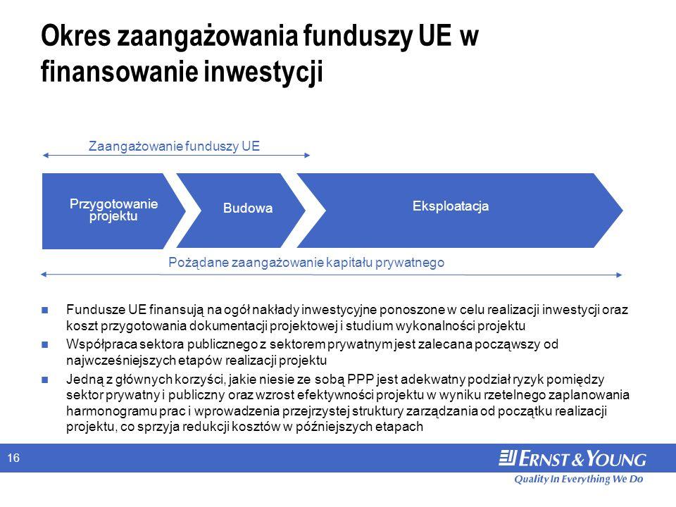 16 Okres zaangażowania funduszy UE w finansowanie inwestycji Przygotowanie projektu Eksploatacja Zaangażowanie funduszy UE Budowa Fundusze UE finansują na ogół nakłady inwestycyjne ponoszone w celu realizacji inwestycji oraz koszt przygotowania dokumentacji projektowej i studium wykonalności projektu Współpraca sektora publicznego z sektorem prywatnym jest zalecana począwszy od najwcześniejszych etapów realizacji projektu Jedną z głównych korzyści, jakie niesie ze sobą PPP jest adekwatny podział ryzyk pomiędzy sektor prywatny i publiczny oraz wzrost efektywności projektu w wyniku rzetelnego zaplanowania harmonogramu prac i wprowadzenia przejrzystej struktury zarządzania od początku realizacji projektu, co sprzyja redukcji kosztów w późniejszych etapach Pożądane zaangażowanie kapitału prywatnego