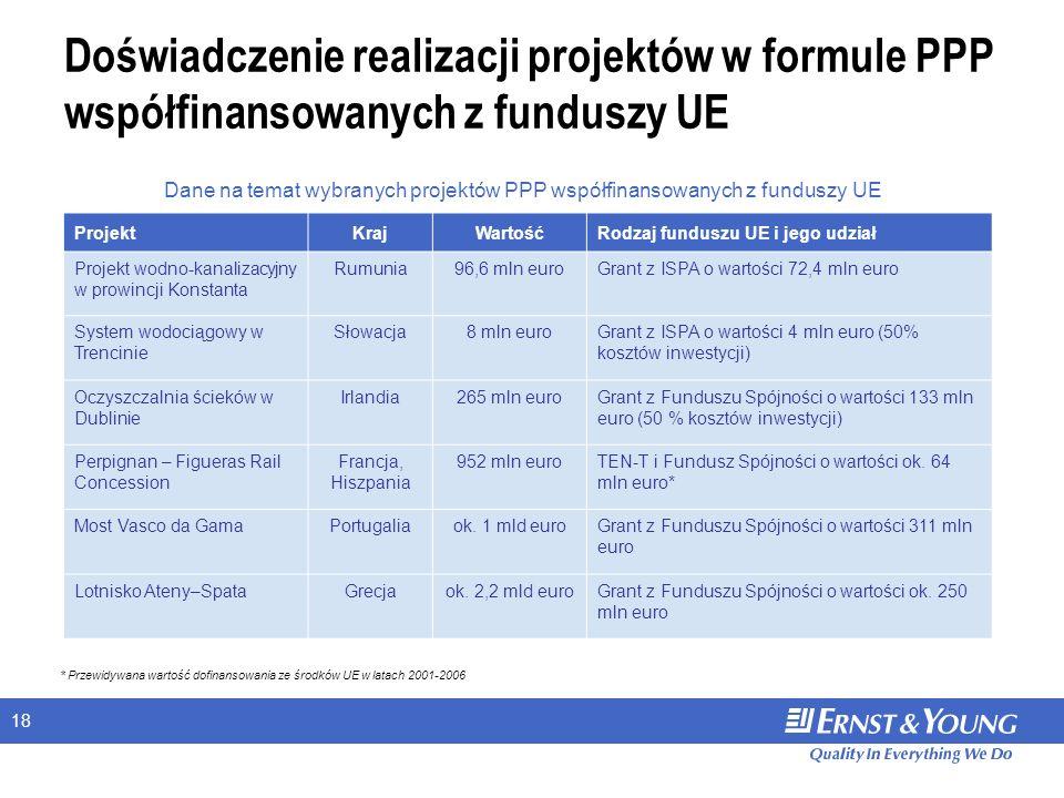 18 Doświadczenie realizacji projektów w formule PPP współfinansowanych z funduszy UE ProjektKrajWartośćRodzaj funduszu UE i jego udział Projekt wodno-kanalizacyjny w prowincji Konstanta Rumunia96,6 mln euroGrant z ISPA o wartości 72,4 mln euro System wodociągowy w Trencinie Słowacja8 mln euroGrant z ISPA o wartości 4 mln euro (50% kosztów inwestycji) Oczyszczalnia ścieków w Dublinie Irlandia265 mln euroGrant z Funduszu Spójności o wartości 133 mln euro (50 % kosztów inwestycji) Perpignan – Figueras Rail Concession Francja, Hiszpania 952 mln euroTEN-T i Fundusz Spójności o wartości ok.