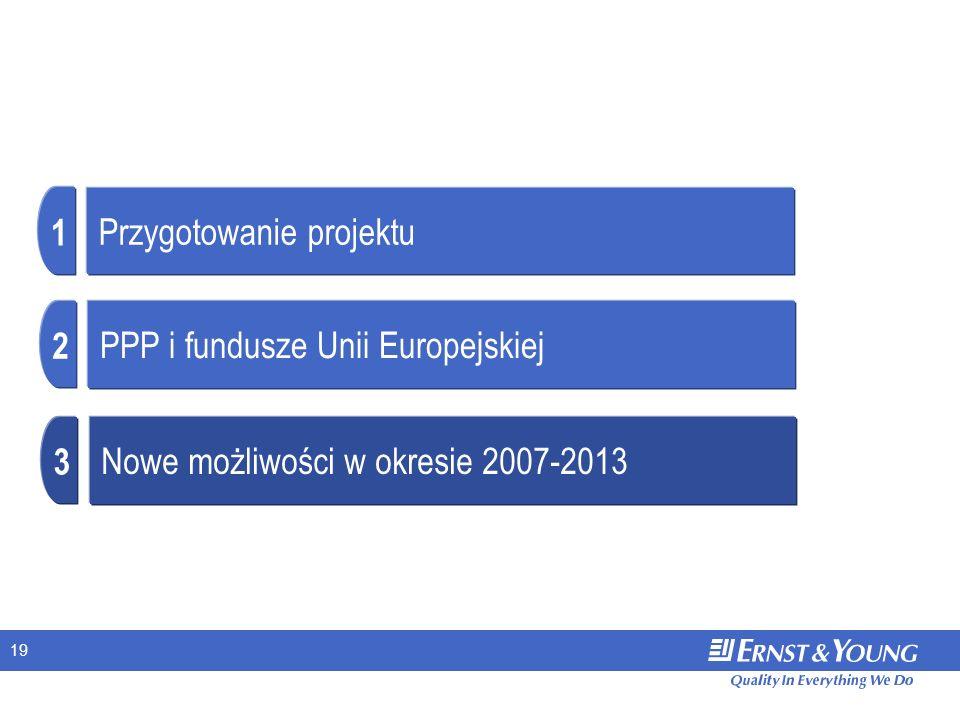 19 Przygotowanie projektu 1 PPP i fundusze Unii Europejskiej 2 Nowe możliwości w okresie 2007-2013 3