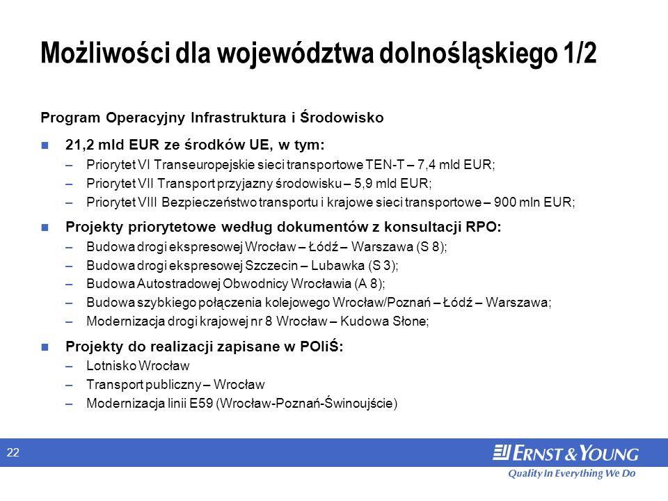 22 Możliwości dla województwa dolnośląskiego 1/2 Program Operacyjny Infrastruktura i Środowisko 21,2 mld EUR ze środków UE, w tym: –Priorytet VI Transeuropejskie sieci transportowe TEN-T – 7,4 mld EUR; –Priorytet VII Transport przyjazny środowisku – 5,9 mld EUR; –Priorytet VIII Bezpieczeństwo transportu i krajowe sieci transportowe – 900 mln EUR; Projekty priorytetowe według dokumentów z konsultacji RPO: –Budowa drogi ekspresowej Wrocław – Łódź – Warszawa (S 8); –Budowa drogi ekspresowej Szczecin – Lubawka (S 3); –Budowa Autostradowej Obwodnicy Wrocławia (A 8); –Budowa szybkiego połączenia kolejowego Wrocław/Poznań – Łódź – Warszawa; –Modernizacja drogi krajowej nr 8 Wrocław – Kudowa Słone; Projekty do realizacji zapisane w POIiŚ: –Lotnisko Wrocław –Transport publiczny – Wrocław –Modernizacja linii E59 (Wrocław-Poznań-Świnoujście)