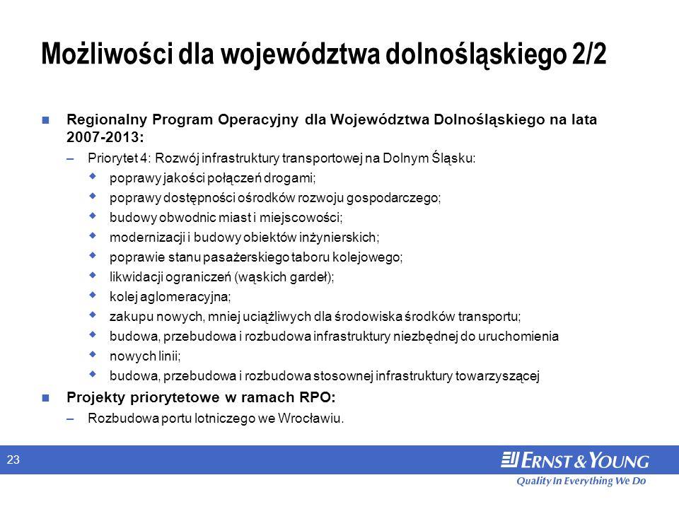 23 Możliwości dla województwa dolnośląskiego 2/2 Regionalny Program Operacyjny dla Województwa Dolnośląskiego na lata 2007-2013: –Priorytet 4: Rozwój infrastruktury transportowej na Dolnym Śląsku: poprawy jakości połączeń drogami; poprawy dostępności ośrodków rozwoju gospodarczego; budowy obwodnic miast i miejscowości; modernizacji i budowy obiektów inżynierskich; poprawie stanu pasażerskiego taboru kolejowego; likwidacji ograniczeń (wąskich gardeł); kolej aglomeracyjna; zakupu nowych, mniej uciążliwych dla środowiska środków transportu; budowa, przebudowa i rozbudowa infrastruktury niezbędnej do uruchomienia nowych linii; budowa, przebudowa i rozbudowa stosownej infrastruktury towarzyszącej Projekty priorytetowe w ramach RPO: –Rozbudowa portu lotniczego we Wrocławiu.
