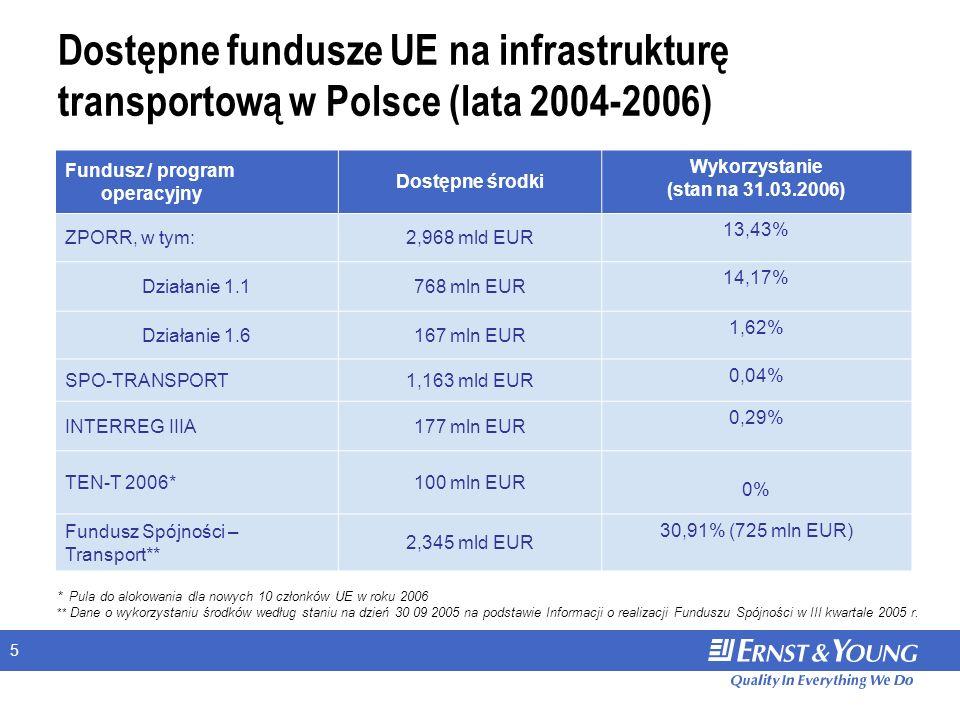 5 Dostępne fundusze UE na infrastrukturę transportową w Polsce (lata 2004-2006) Fundusz / program operacyjny Dostępne środki Wykorzystanie (stan na 31.03.2006) ZPORR, w tym:2,968 mld EUR 13,43% Działanie 1.1768 mln EUR 14,17% Działanie 1.6167 mln EUR 1,62% SPO-TRANSPORT1,163 mld EUR 0,04% INTERREG IIIA177 mln EUR 0,29% TEN-T 2006*100 mln EUR 0% Fundusz Spójności – Transport** 2,345 mld EUR 30,91% (725 mln EUR) * Pula do alokowania dla nowych 10 członków UE w roku 2006 ** Dane o wykorzystaniu środków według staniu na dzień 30 09 2005 na podstawie Informacji o realizacji Funduszu Spójności w III kwartale 2005 r.