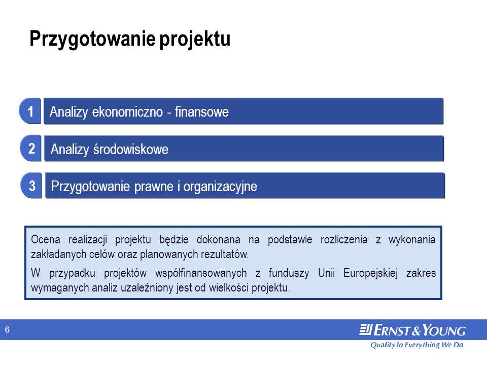 6 Przygotowanie projektu Analizy ekonomiczno - finansowe 1 Analizy środowiskowe 2 Przygotowanie prawne i organizacyjne 3 Ocena realizacji projektu będ