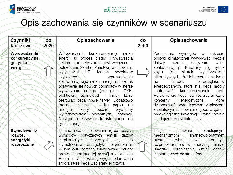 Opis zachowania się czynników w scenariuszu Czynniki kluczowe do 2020 Opis zachowaniado 2050 Opis zachowania Wprowadzenie konkurencyjne go rynku energ