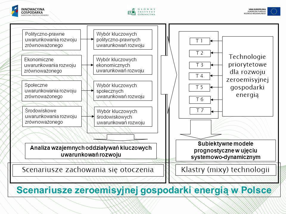 Scenariusze zeroemisyjnej gospodarki energią w Polsce Scenariusze zachowania się otoczenia Subiektywne modele prognostyczne w ujęciu systemowo-dynamic