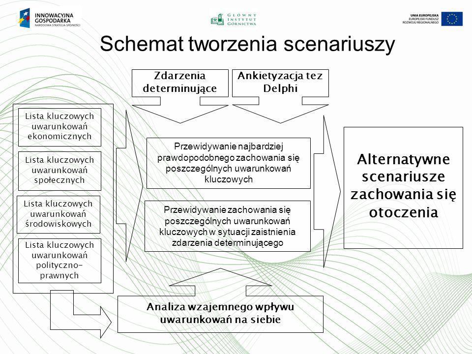 Schemat tworzenia scenariuszy Lista kluczowych uwarunkowań ekonomicznych Lista kluczowych uwarunkowań społecznych Lista kluczowych uwarunkowań środowi