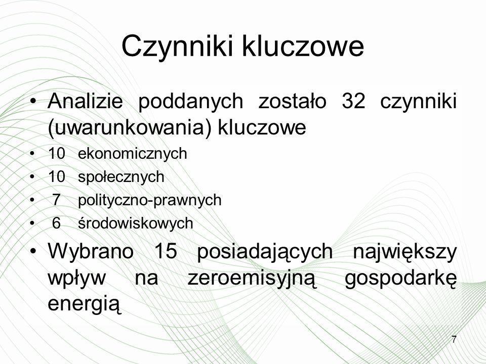 Czynniki kluczowe Analizie poddanych zostało 32 czynniki (uwarunkowania) kluczowe 10 ekonomicznych 10 społecznych 7 polityczno-prawnych 6 środowiskowy