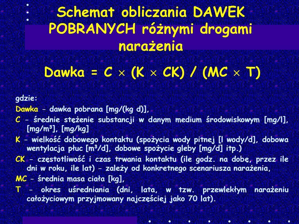 Schemat obliczania DAWEK POBRANYCH różnymi drogami narażenia Dawka = C (K CK) / (MC T) gdzie: Dawka - dawka pobrana [mg/(kg d)], C - średnie stężenie