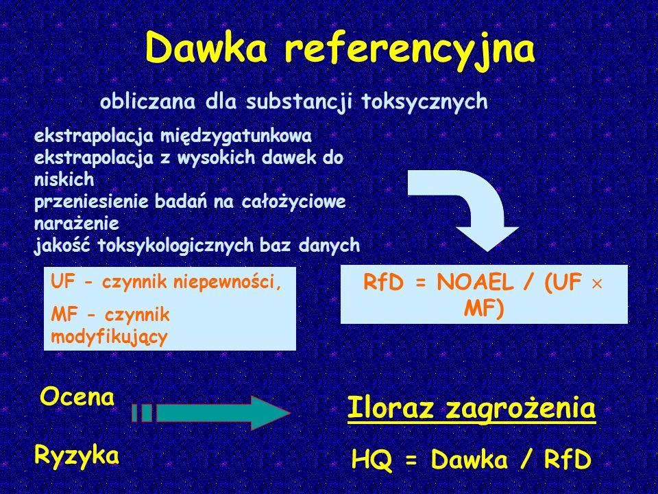 Dawka referencyjna Iloraz zagrożenia HQ = Dawka / RfD ekstrapolacja międzygatunkowa ekstrapolacja z wysokich dawek do niskich przeniesienie badań na c