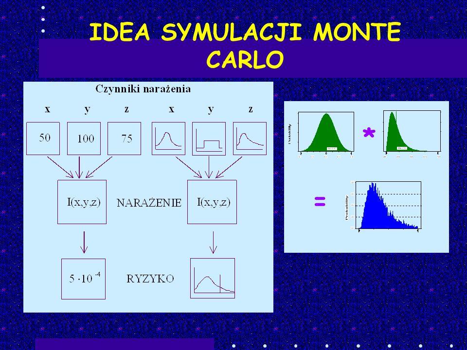 IDEA SYMULACJI MONTE CARLO * =