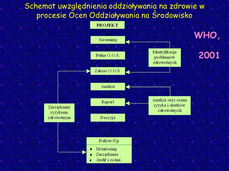 Schemat uwzględnienia oddziaływania na zdrowie w procesie Ocen Oddziaływania na Środowisko WHO, 2001