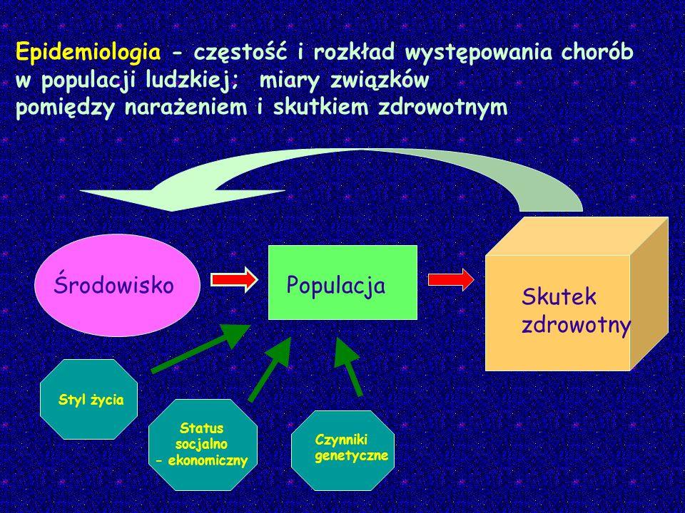 Epidemiologia - częstość i rozkład występowania chorób w populacji ludzkiej; miary związków pomiędzy narażeniem i skutkiem zdrowotnym Populacja Skutek