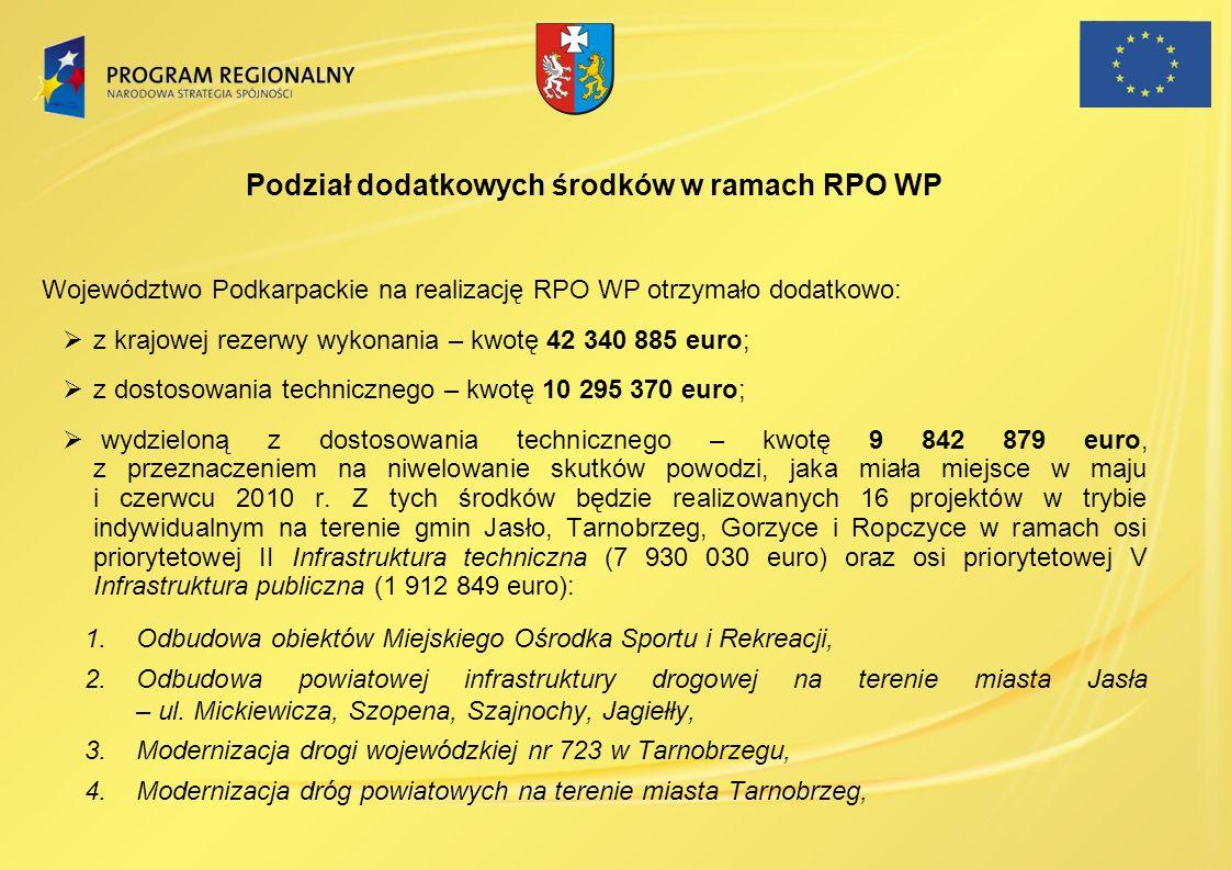 Podział dodatkowych środków w ramach RPO WP Województwo Podkarpackie na realizację RPO WP otrzymało dodatkowo: z krajowej rezerwy wykonania – kwotę 42