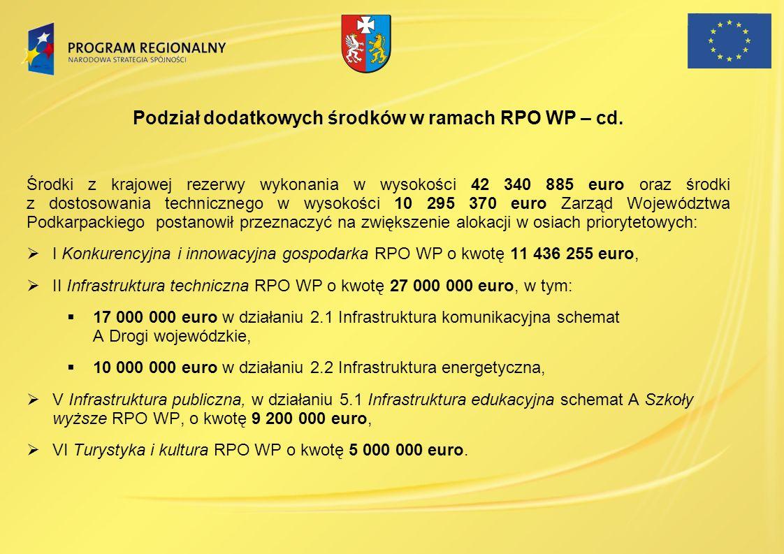 Podział dodatkowych środków w ramach RPO WP – cd. Środki z krajowej rezerwy wykonania w wysokości 42 340 885 euro oraz środki z dostosowania techniczn