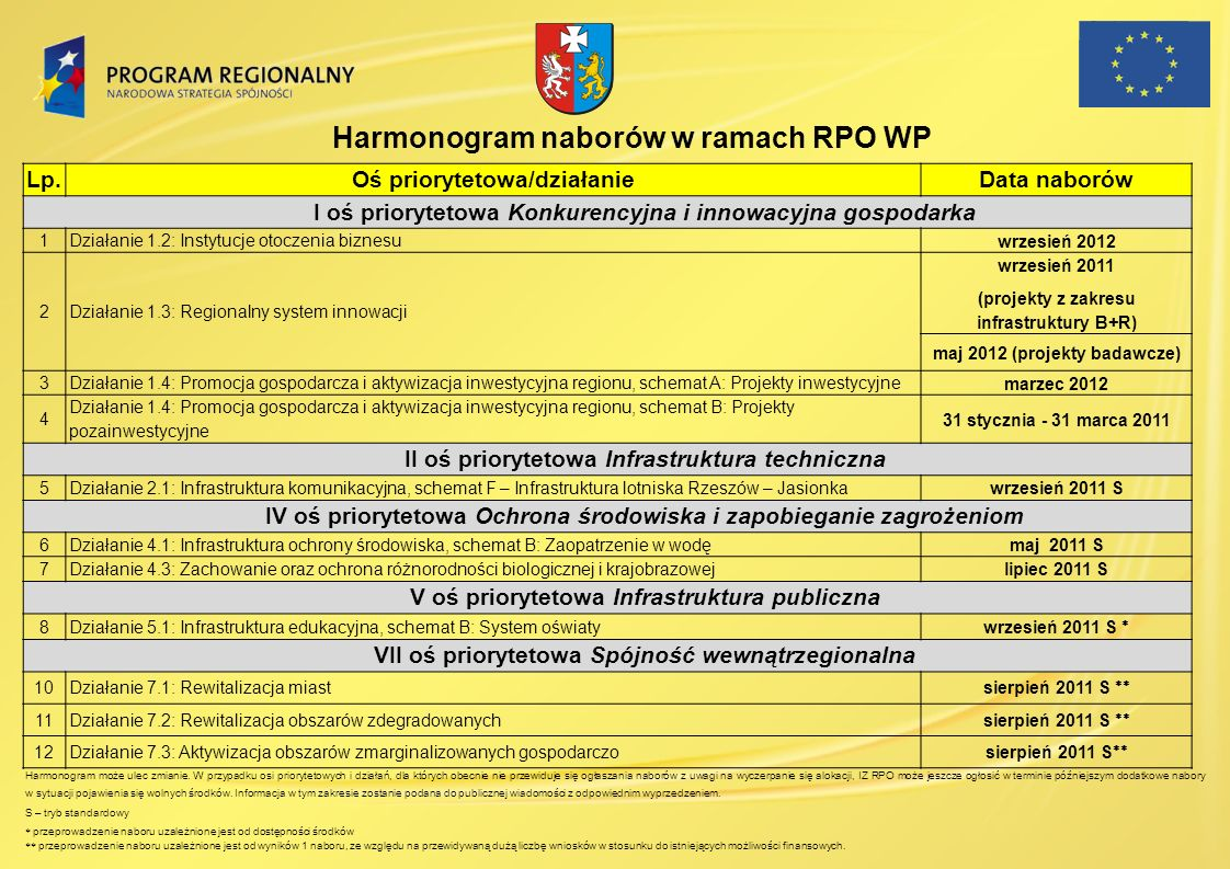 Harmonogram naborów w ramach RPO WP Lp.Oś priorytetowa/działanieData naborów I oś priorytetowa Konkurencyjna i innowacyjna gospodarka 1Działanie 1.2: