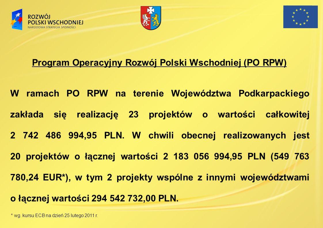 W ramach PO RPW na terenie Województwa Podkarpackiego zakłada się realizację 23 projektów o wartości całkowitej 2 742 486 994,95 PLN. W chwili obecnej