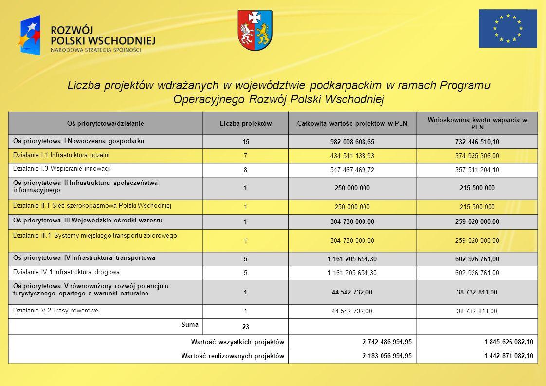 Oś priorytetowa/działanieLiczba projektówCałkowita wartość projektów w PLN Wnioskowana kwota wsparcia w PLN Oś priorytetowa I Nowoczesna gospodarka 15