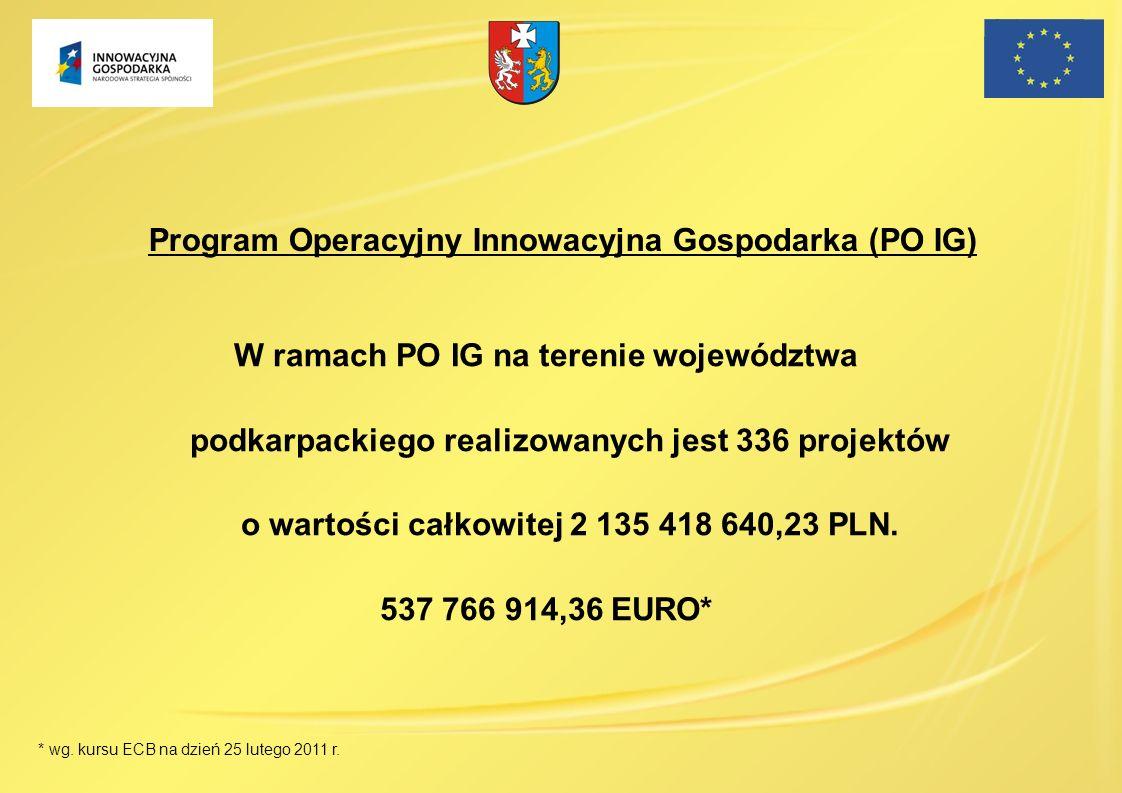 W ramach PO IG na terenie województwa podkarpackiego realizowanych jest 336 projektów o wartości całkowitej 2 135 418 640,23 PLN. 537 766 914,36 EURO*