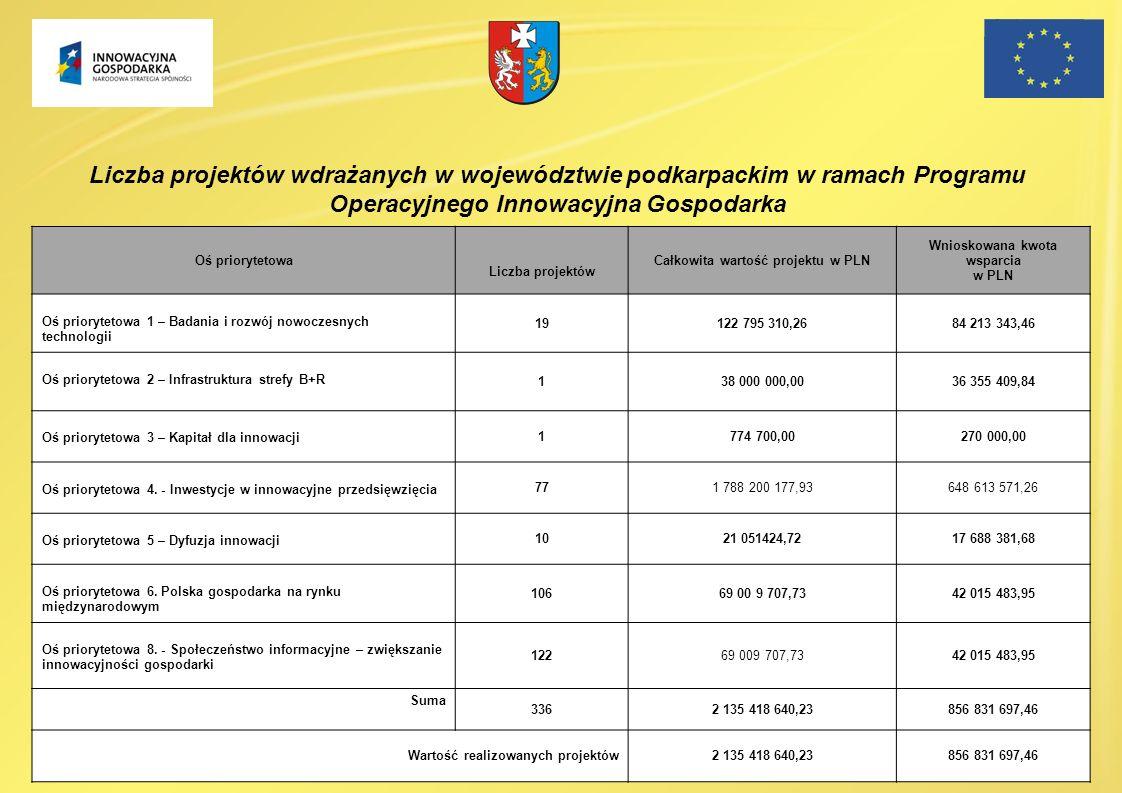 Oś priorytetowa Liczba projektów Całkowita wartość projektu w PLN Wnioskowana kwota wsparcia w PLN Oś priorytetowa 1 – Badania i rozwój nowoczesnych t