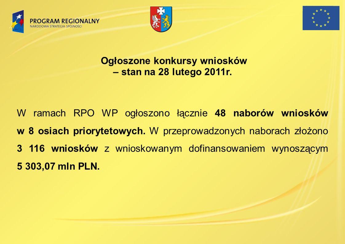 Ogłoszone konkursy wniosków – stan na 28 lutego 2011r. W ramach RPO WP ogłoszono łącznie 48 naborów wniosków w 8 osiach priorytetowych. W przeprowadzo