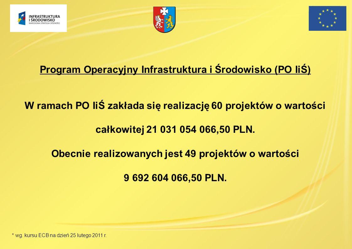 W ramach PO IiŚ zakłada się realizację 60 projektów o wartości całkowitej 21 031 054 066,50 PLN. Obecnie realizowanych jest 49 projektów o wartości 9