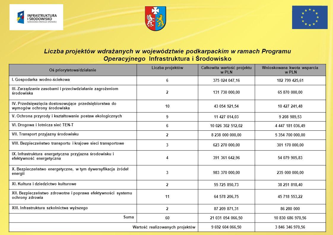 Oś priorytetowa/działanie Liczba projektów Całkowita wartość projektu w PLN Wnioskowana kwota wsparcia w PLN I. Gospodarka wodno-ściekowa 6375 024 047