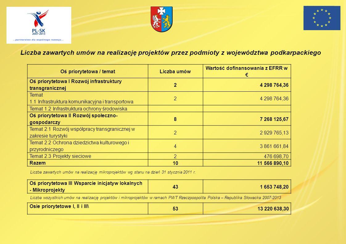Liczba zawartych umów na realizację projektów przez podmioty z województwa podkarpackiego Oś priorytetowa / tematLiczba umów Wartość dofinansowania z