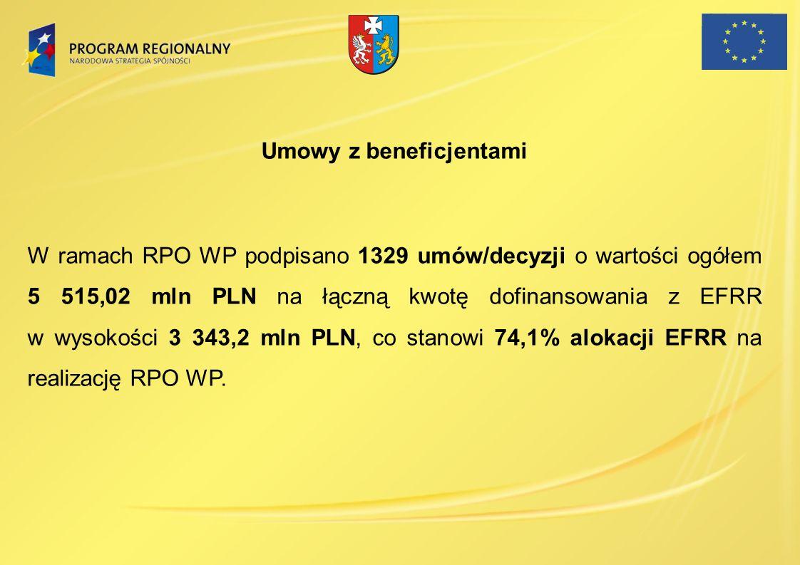 Umowy z beneficjentami W ramach RPO WP podpisano 1329 umów/decyzji o wartości ogółem 5 515,02 mln PLN na łączną kwotę dofinansowania z EFRR w wysokośc