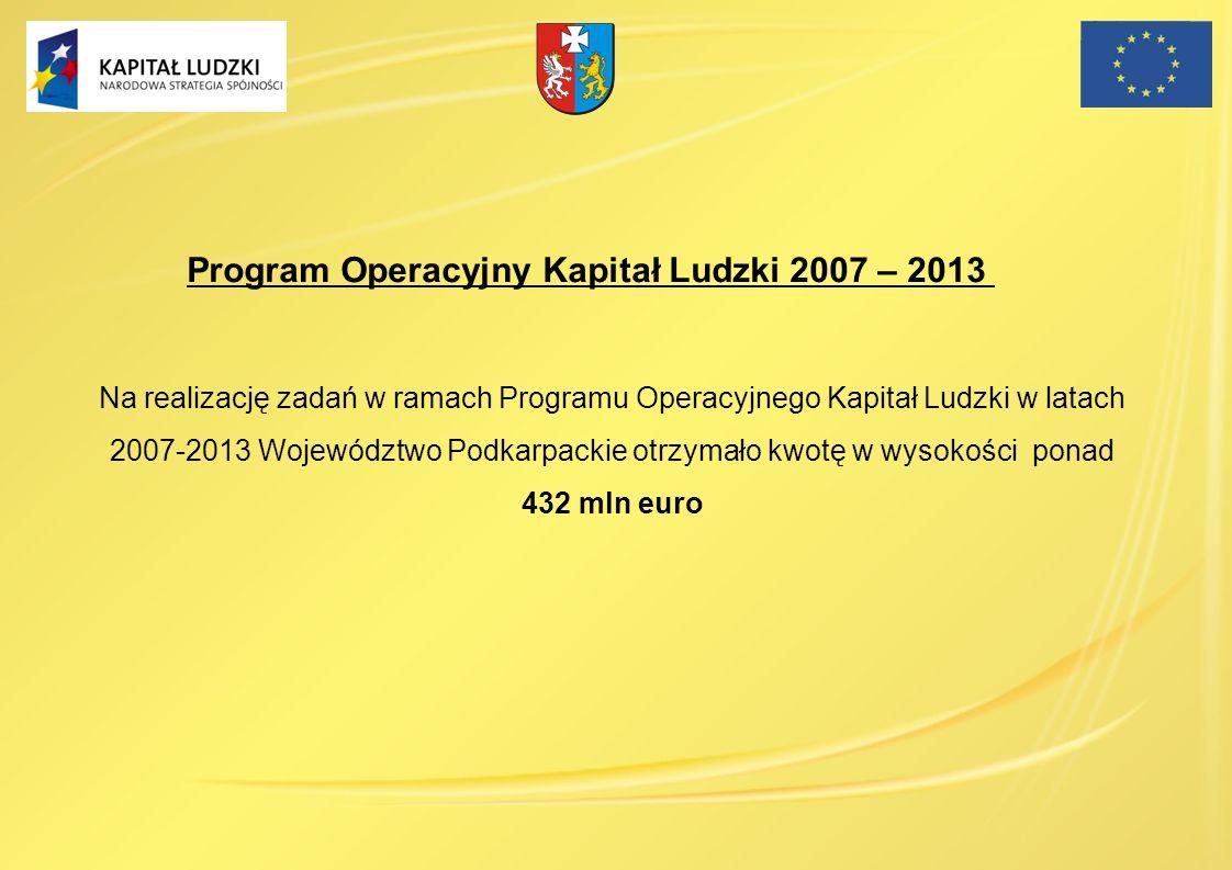 Na realizację zadań w ramach Programu Operacyjnego Kapitał Ludzki w latach 2007-2013 Województwo Podkarpackie otrzymało kwotę w wysokości ponad 432 ml