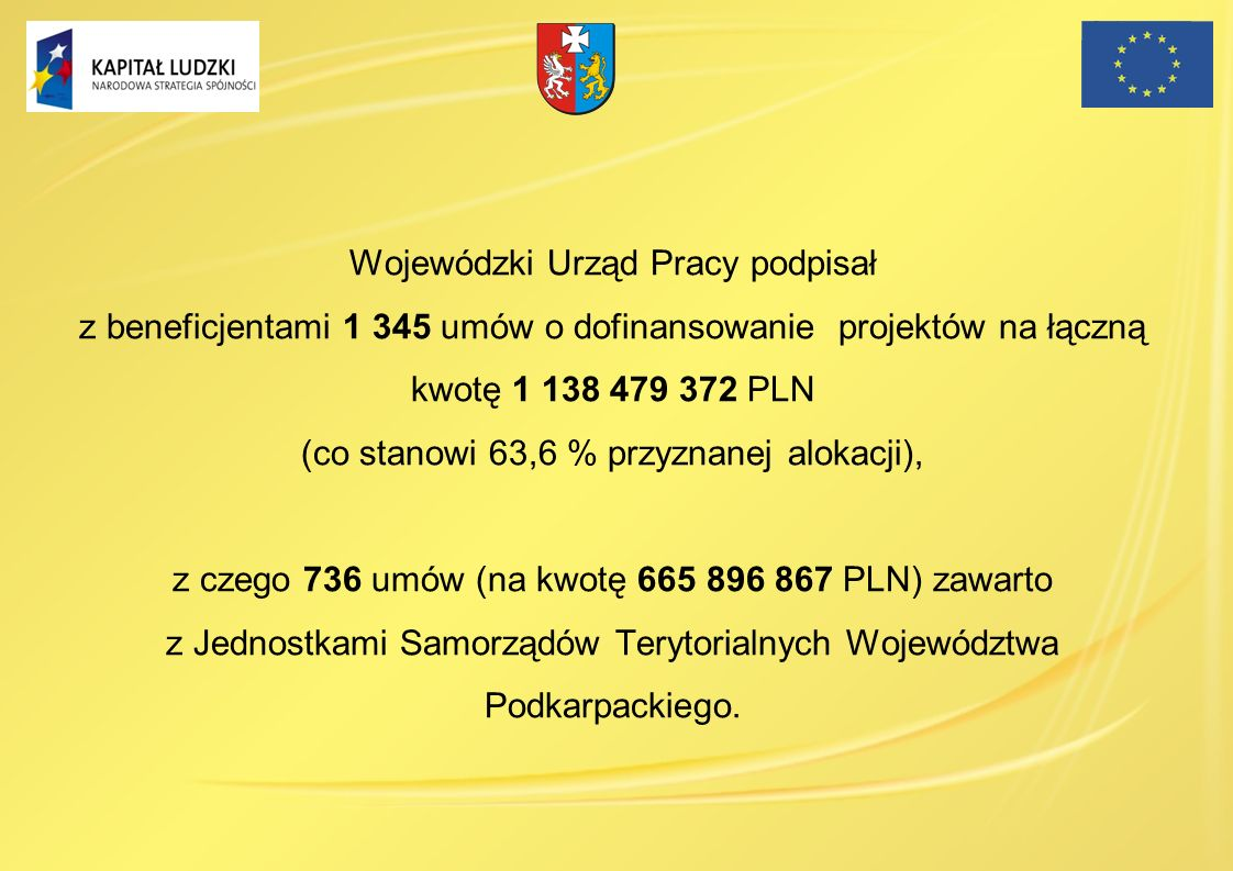 Wojewódzki Urząd Pracy podpisał z beneficjentami 1 345 umów o dofinansowanie projektów na łączną kwotę 1 138 479 372 PLN (co stanowi 63,6 % przyznanej
