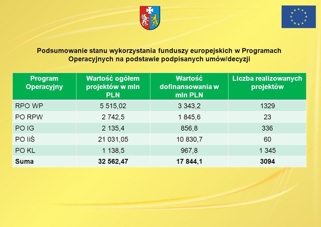 Program Operacyjny Wartość ogółem projektów w mln PLN Wartość dofinansowania w mln PLN Liczba realizowanych projektów RPO WP5 515,023 343,21329 PO RPW
