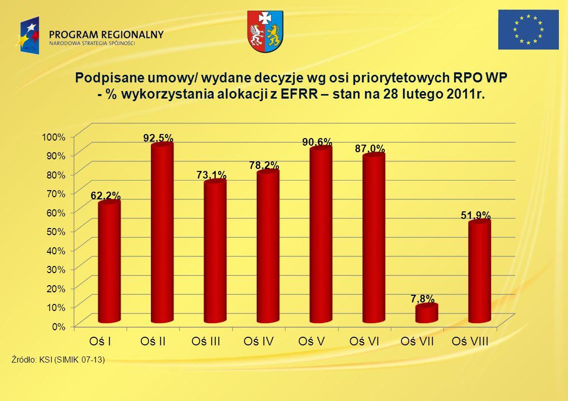 Podpisane umowy/ wydane decyzje wg osi priorytetowych RPO WP - % wykorzystania alokacji z EFRR – stan na 28 lutego 2011r. Źródło: KSI (SIMIK 07-13)