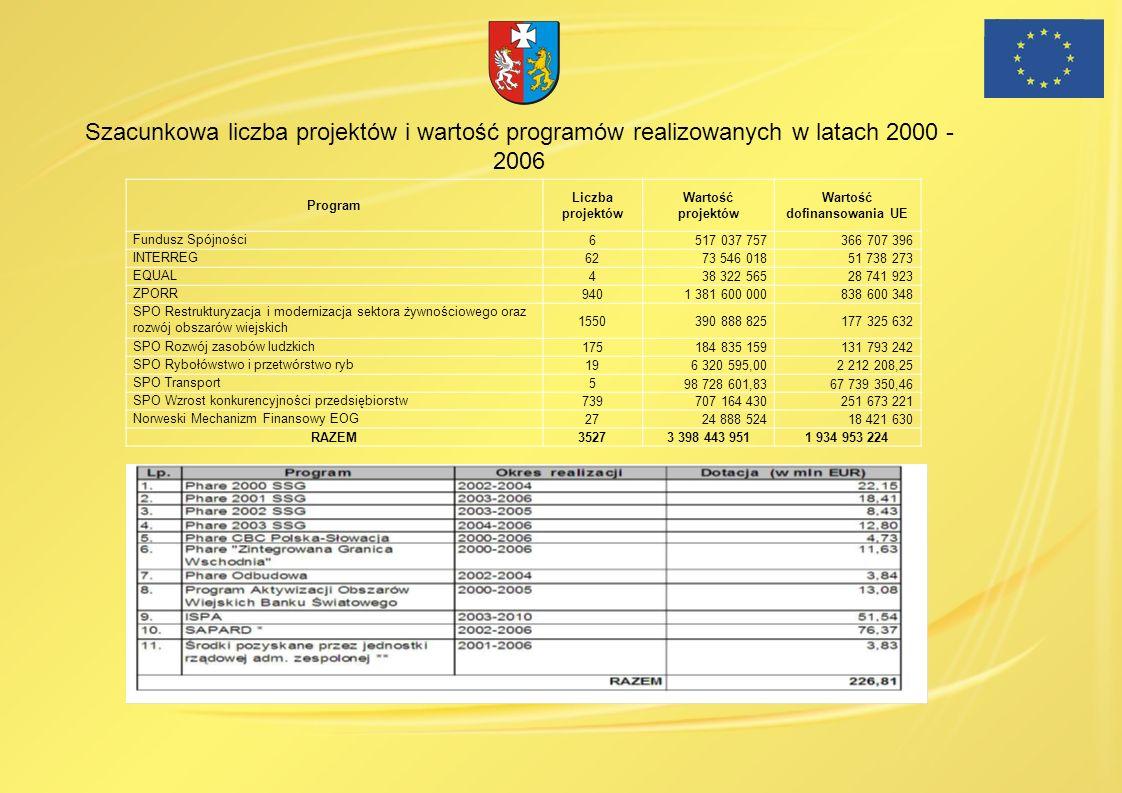 Program Liczba projektów Wartość projektów Wartość dofinansowania UE Fundusz Spójności 6517 037 757366 707 396 INTERREG 6273 546 01851 738 273 EQUAL 4