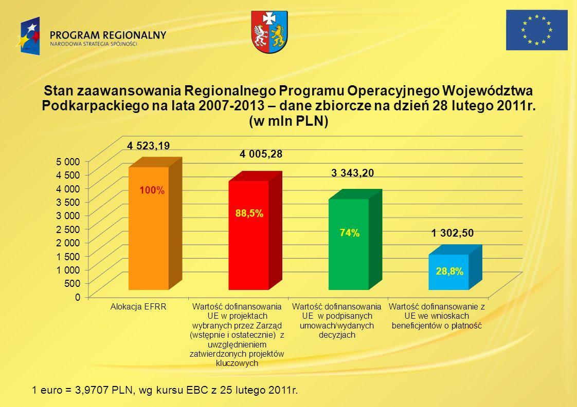 Stan zaawansowania Regionalnego Programu Operacyjnego Województwa Podkarpackiego na lata 2007-2013 – dane zbiorcze na dzień 28 lutego 2011r. (w mln PL