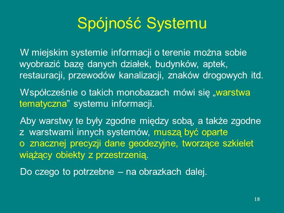 18 Spójność Systemu W miejskim systemie informacji o terenie można sobie wyobrazić bazę danych działek, budynków, aptek, restauracji, przewodów kanali