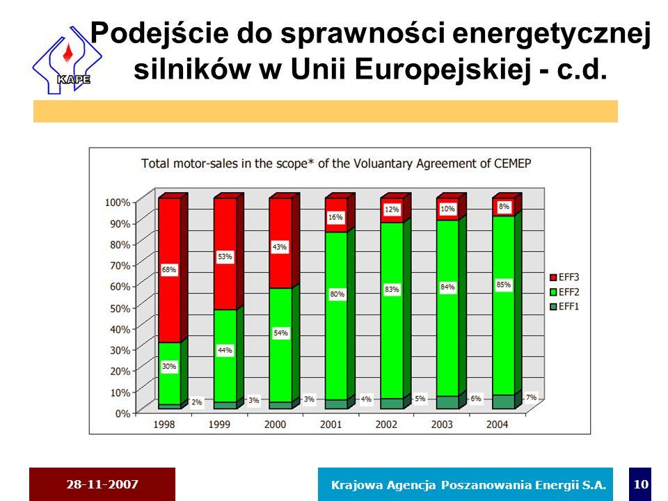 28-11-2007 Krajowa Agencja Poszanowania Energii S.A. 10 Podejście do sprawności energetycznej silników w Unii Europejskiej - c.d.