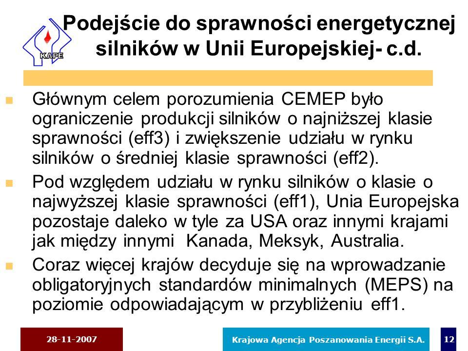 28-11-2007 Krajowa Agencja Poszanowania Energii S.A. 12 Podejście do sprawności energetycznej silników w Unii Europejskiej- c.d. n Głównym celem poroz