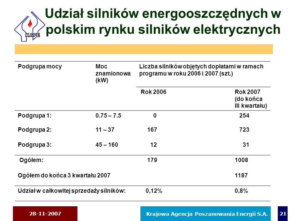28-11-2007 Krajowa Agencja Poszanowania Energii S.A. 21 Udział silników energooszczędnych w polskim rynku silników elektrycznych Podgrupa mocyMoc znam