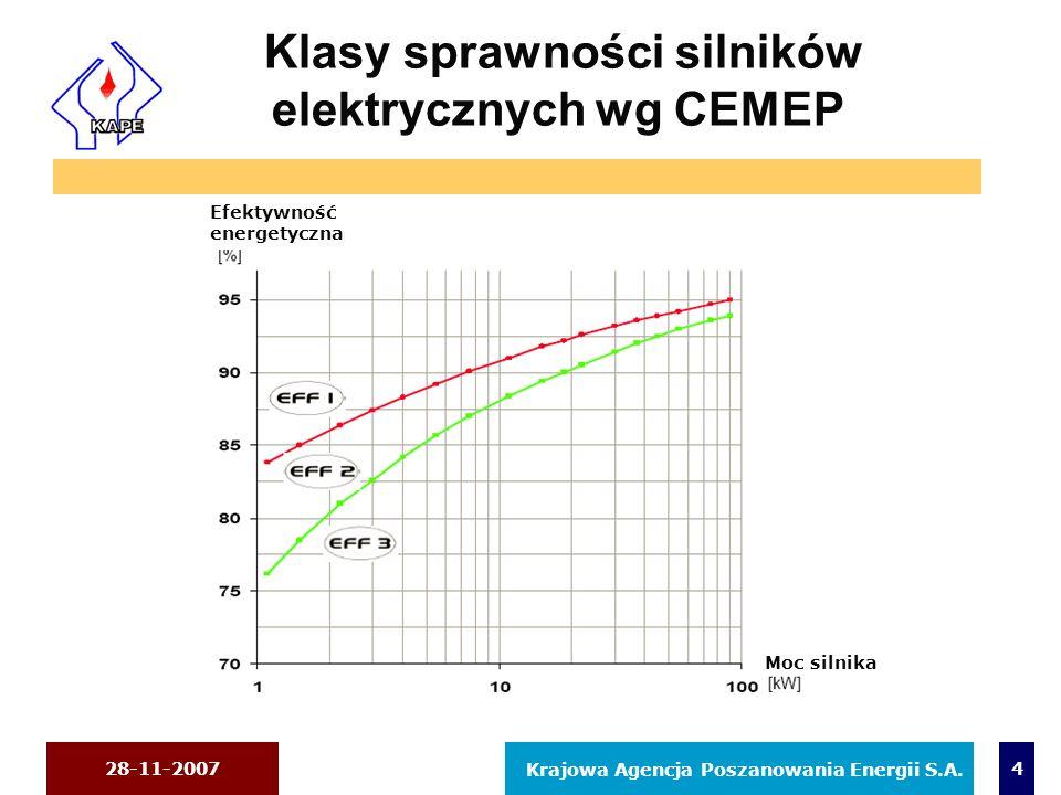 28-11-2007 Krajowa Agencja Poszanowania Energii S.A. 4 Klasy sprawności silników elektrycznych wg CEMEP Efektywność energetyczna Moc silnika