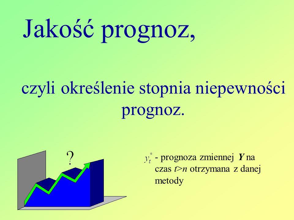 Jakość prognoz, czyli określenie stopnia niepewności prognoz.