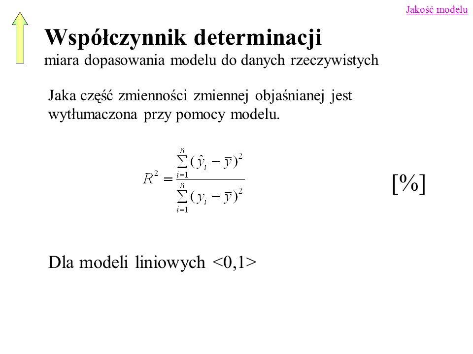 Współczynnik determinacji Jakość modelu Dla modeli liniowych Jaka część zmienności zmiennej objaśnianej jest wytłumaczona przy pomocy modelu.