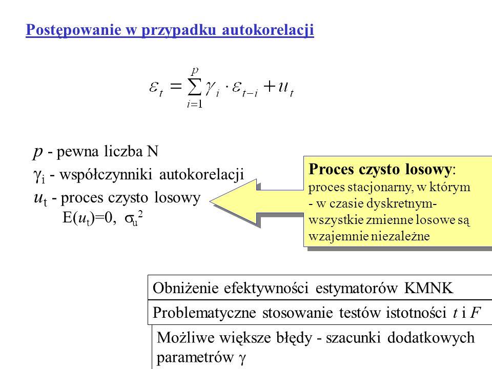 Postępowanie w przypadku autokorelacji p - pewna liczba N i - współczynniki autokorelacji u t - proces czysto losowy E(u t )=0, u 2 Proces czysto loso