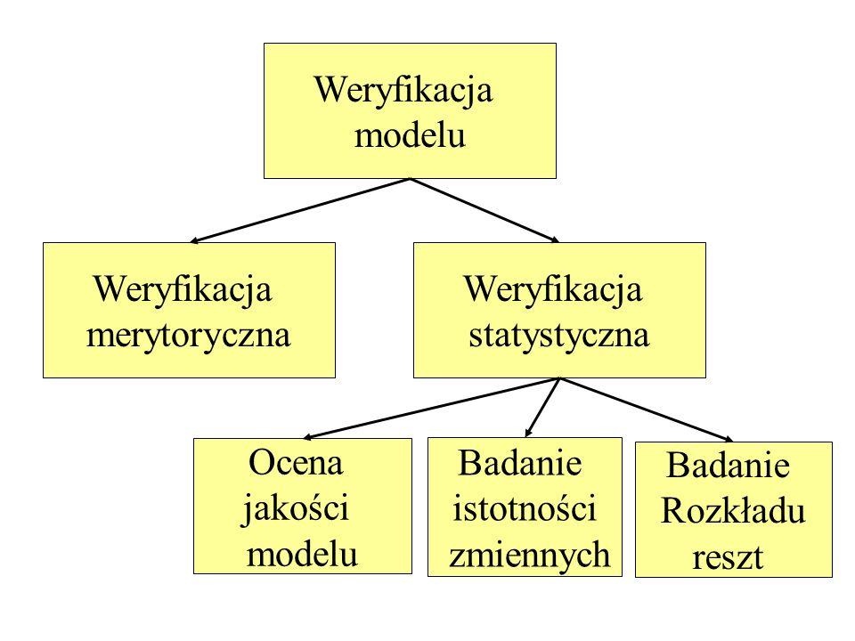 Weryfikacja modelu Weryfikacja merytoryczna Weryfikacja statystyczna Ocena jakości modelu Badanie istotności zmiennych Badanie Rozkładu reszt