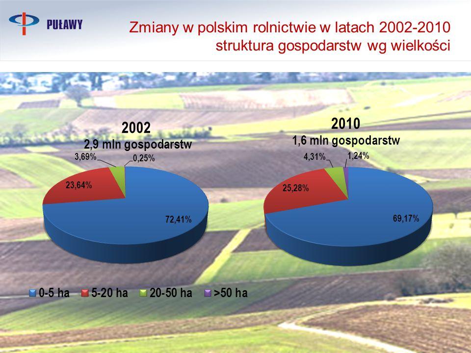 10 Zmiany w polskim rolnictwie w latach 2002-2010 struktura gospodarstw wg wielkości