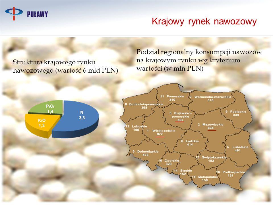 Struktura krajowego rynku nawozowego (wartość 6 mld PLN) Podział regionalny konsumpcji nawozów na krajowym rynku wg kryterium wartości (w mln PLN) Kra