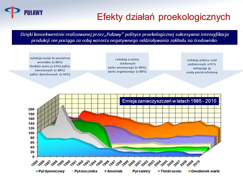 Efekty działań proekologicznych 16 Dzięki konsekwentnie realizowanej przez Puławy polityce proekologicznej sukcesywna intensyfikacja produkcji nie poc