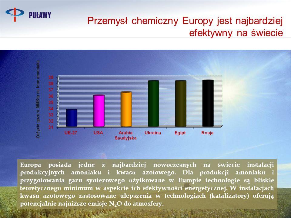 Zużycie gazu w MMBtu na tonę amoniaku Europa posiada jedne z najbardziej nowoczesnych na świecie instalacji produkcyjnych amoniaku i kwasu azotowego.